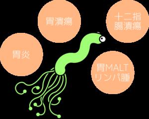ピロリ菌 感染